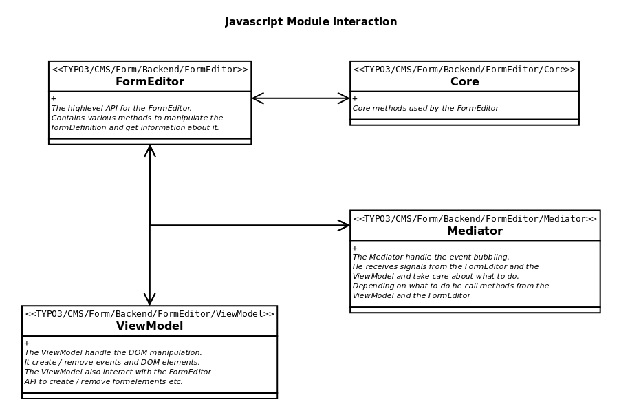 Form editor — Form Framework 8 7 documentation