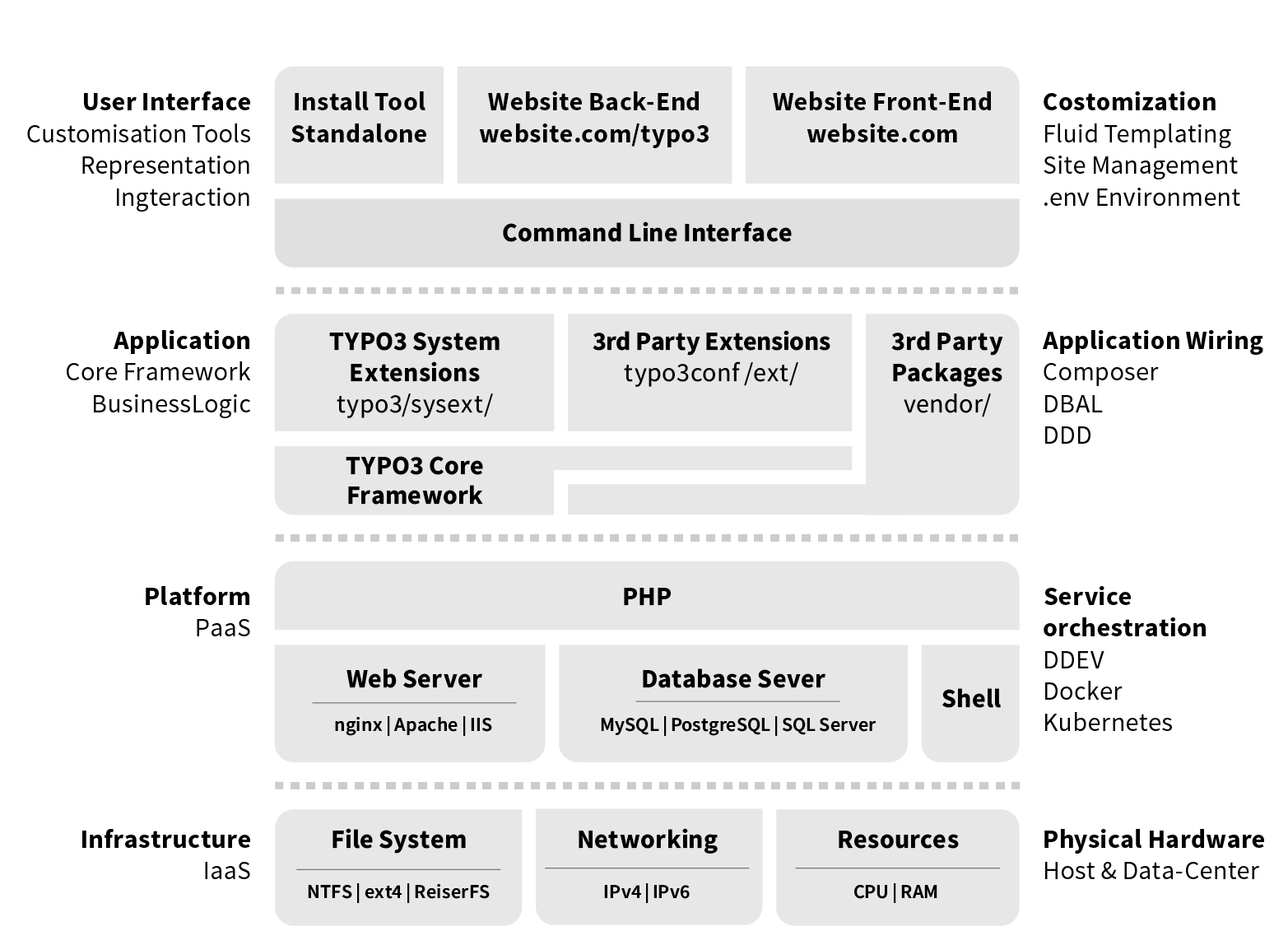 TYPO3 Core APIs latest (9-dev) documentation
